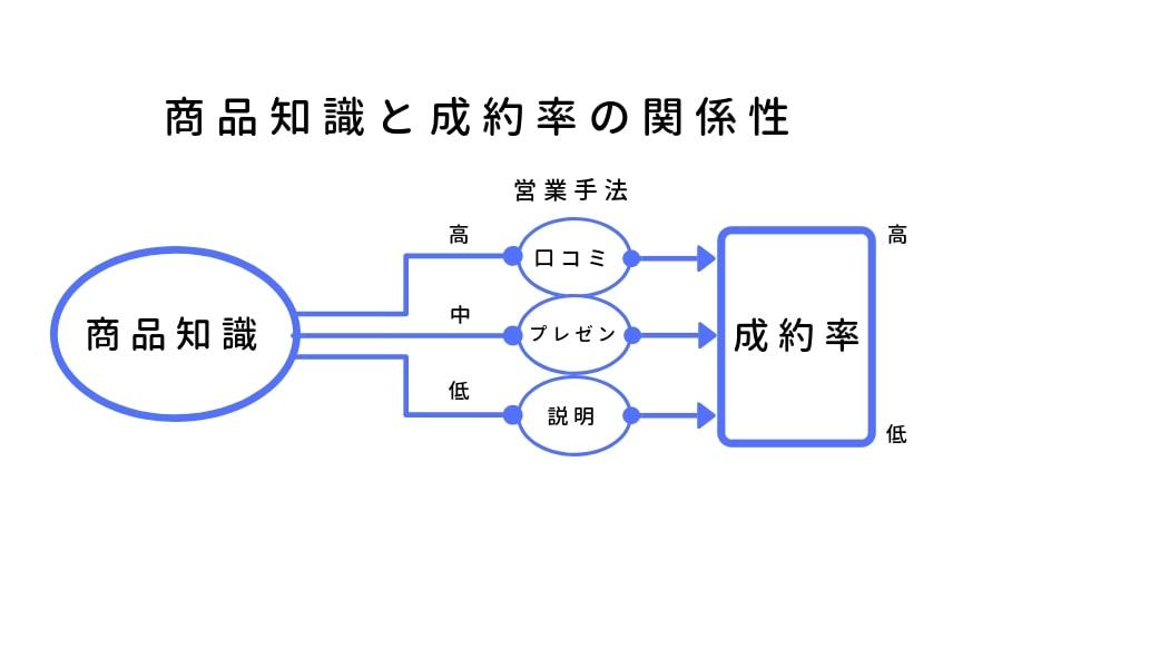 転職者への営業マップ