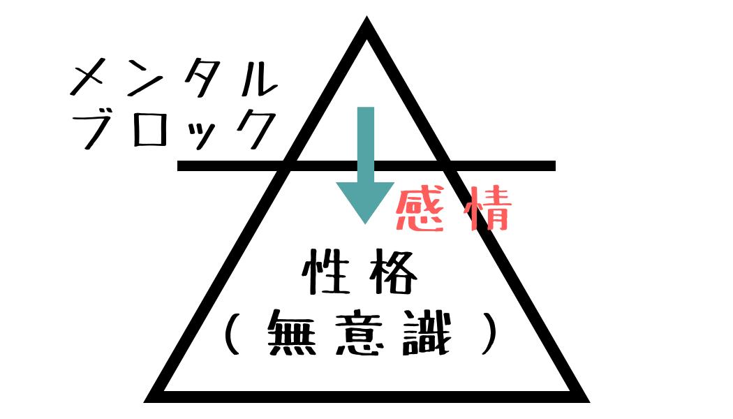 メンタルの仕組み